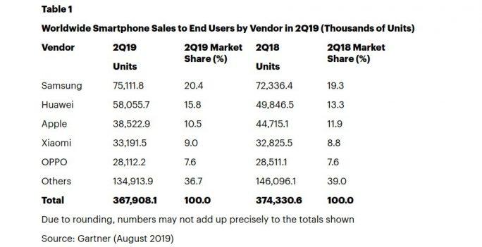 Smartphonemarkt: Samsung gewinnt, Apple verliert